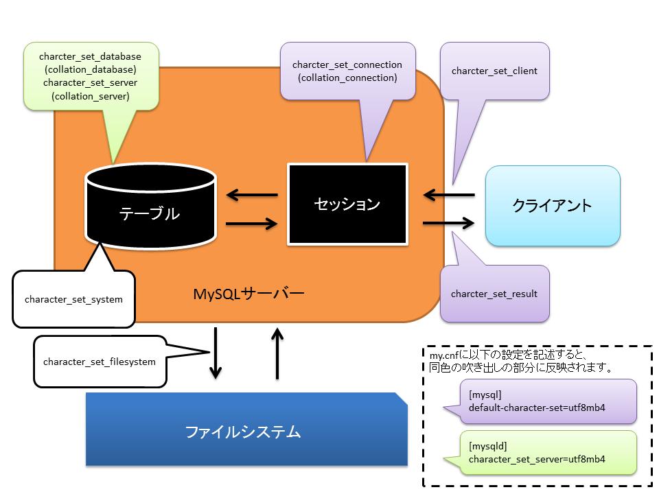 mysql_string_code