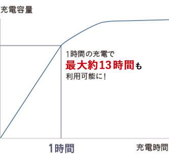 短時間で急速に充電ができることを表したグラフ